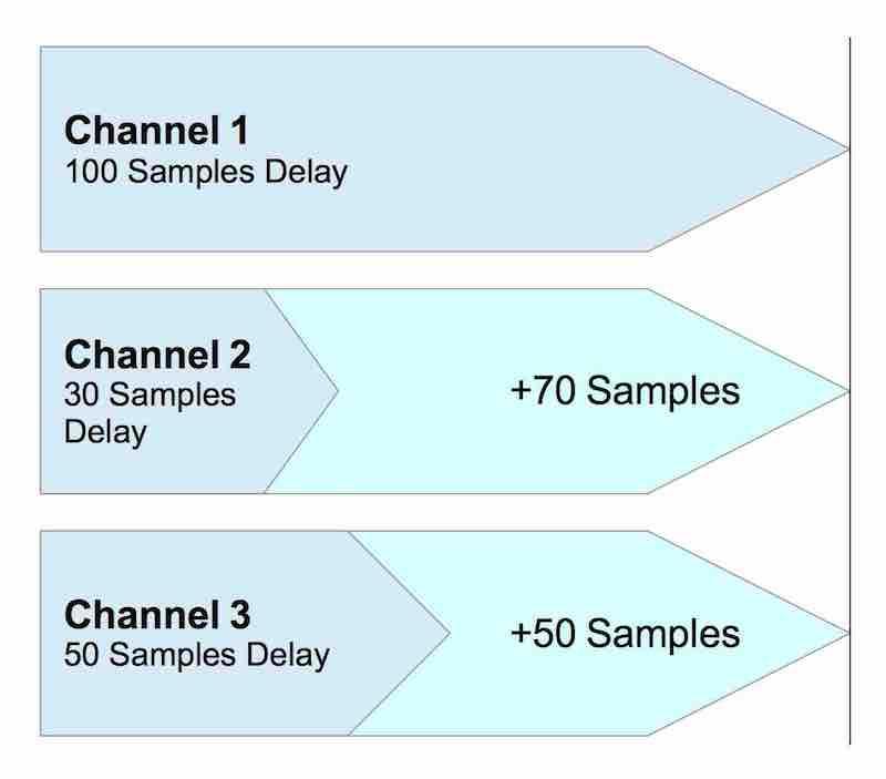 Delay Compensation von Digital Mischpulten